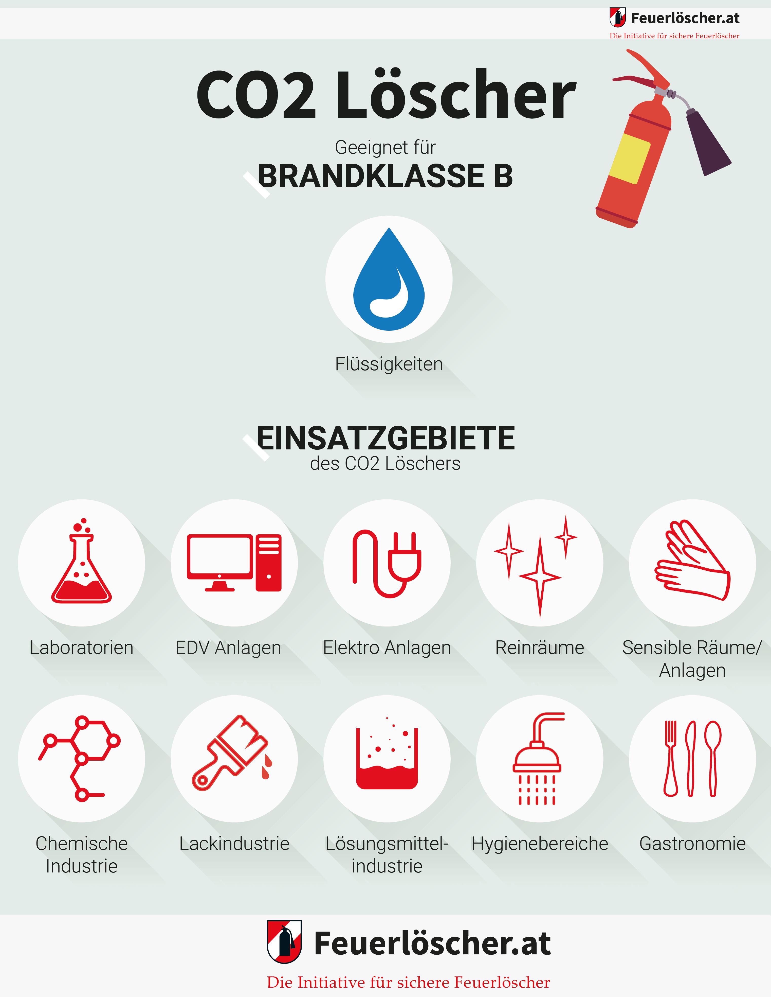 Infografik: Anwendungsbereiche von CO2 Feuerlöschern.