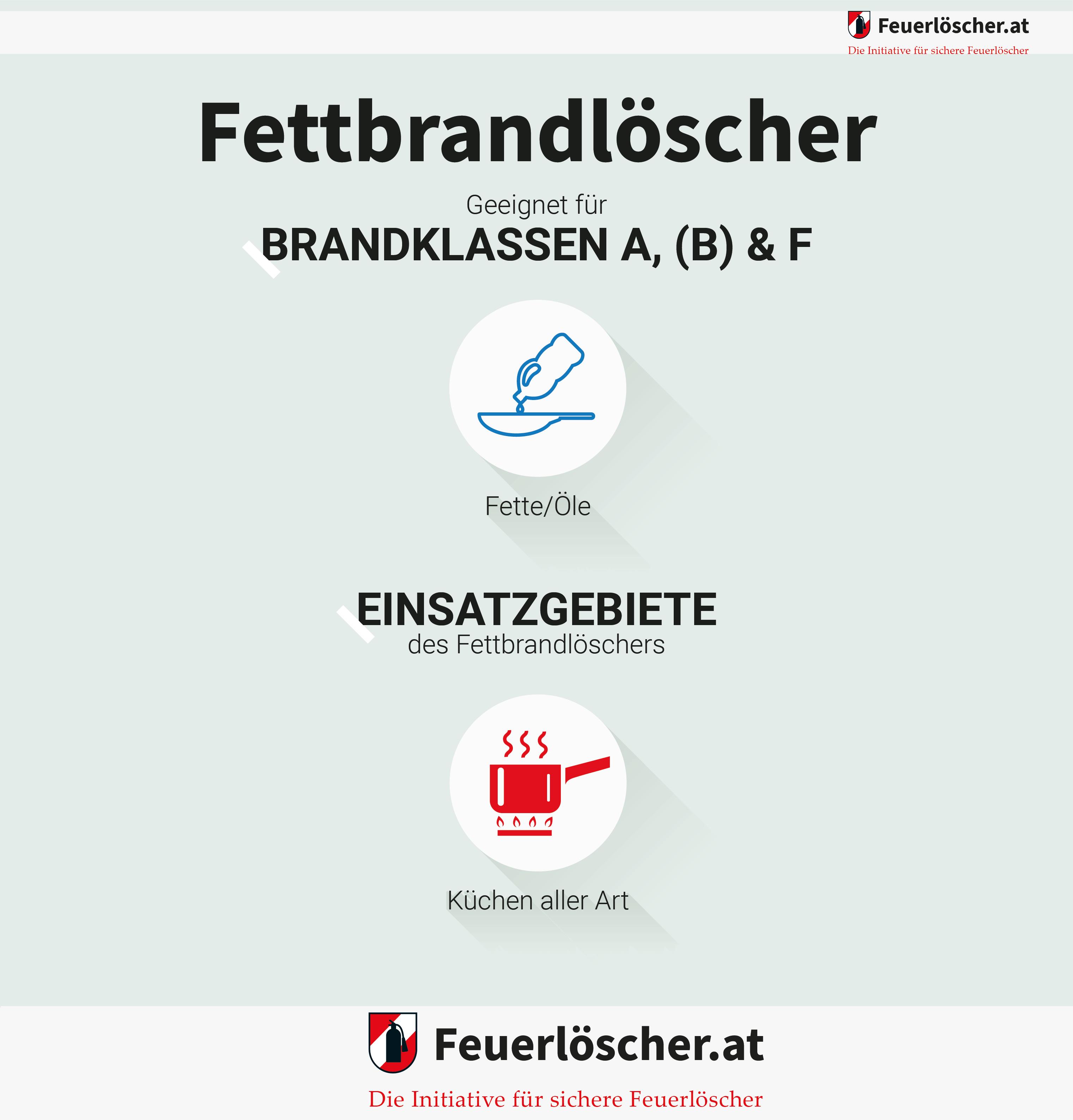 Infografik: Anwendungsbeispiele von Fettbrandlöscher.