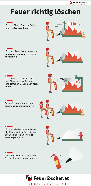 Infografik: die korrekte Verwendung eines Feuerlöschers bei einem Brand.