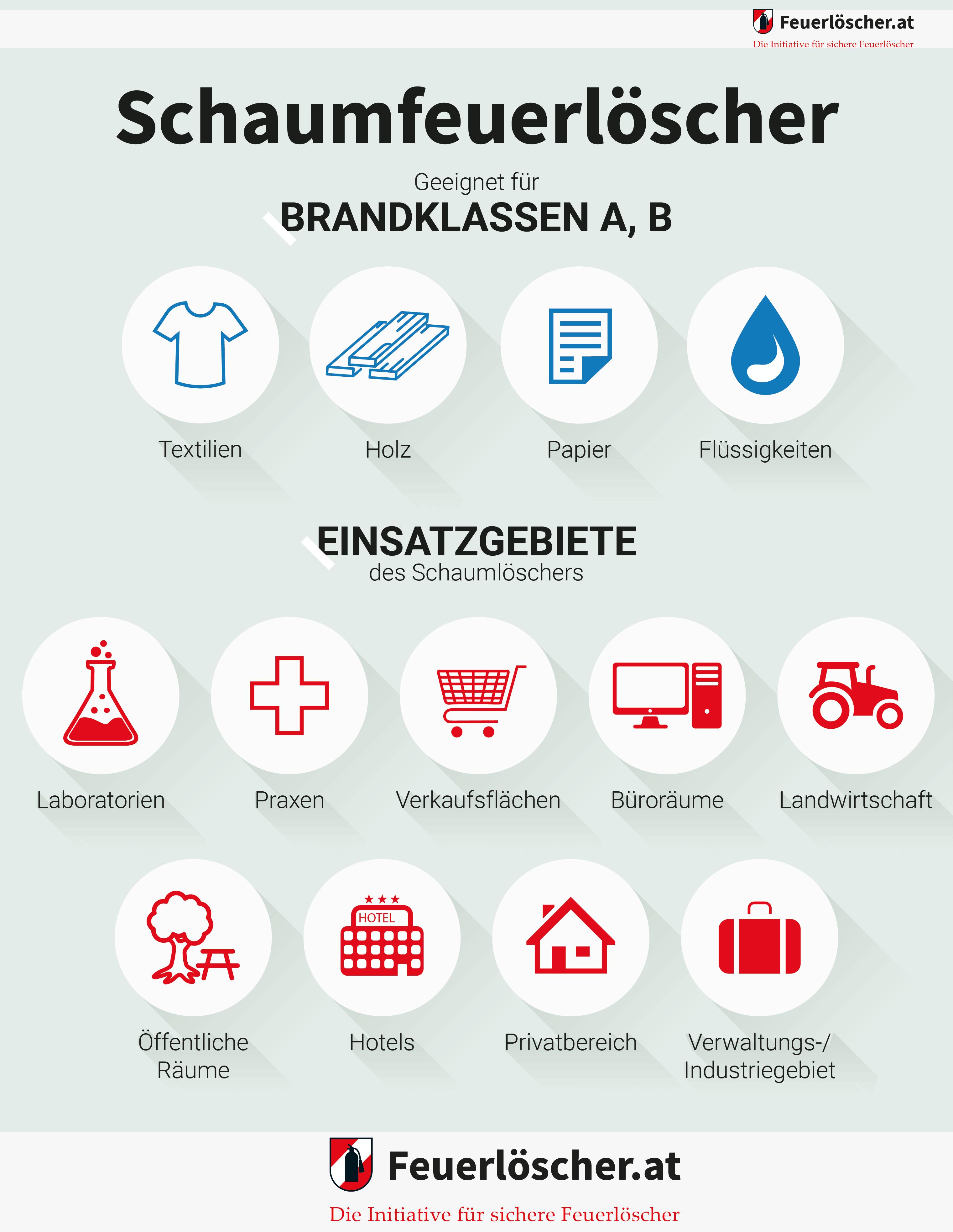 Infografik: Anwendungsbeispiele für Schaumfeuerlöscher